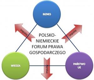 struktura_PL